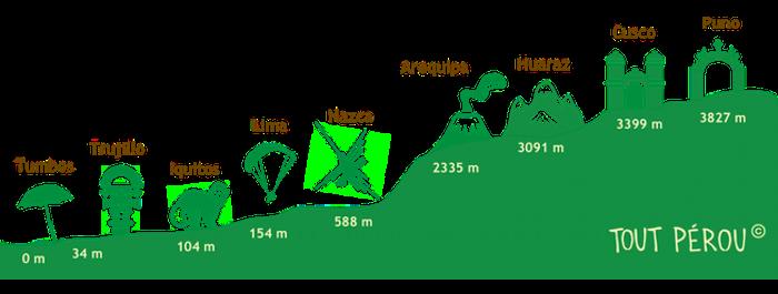 Altitude villes Pérou Forum